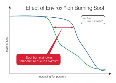 Soot burns at lower temperature due to Envirox